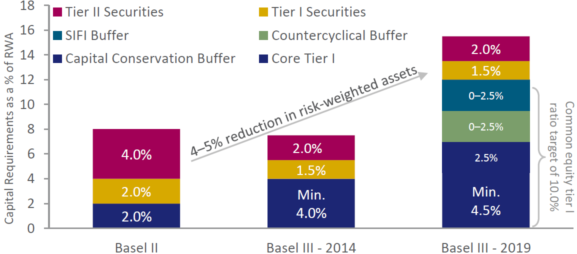 Exhibit 8: Capital requirements to comply with Basel III