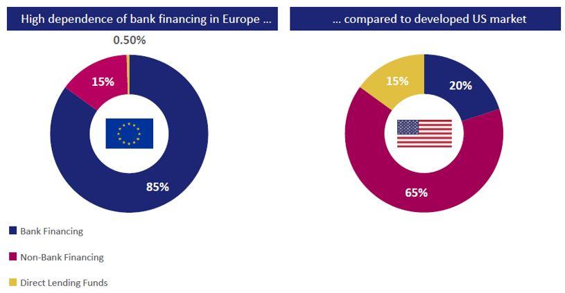 Exhibit 9: Dependency on bank lending in Europe vs. the US