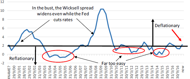 Exhibit 1: The US Wicksellian spread
