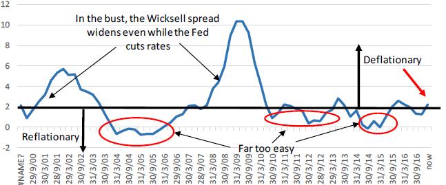 Exhibit 1: The US Wicksellian spread