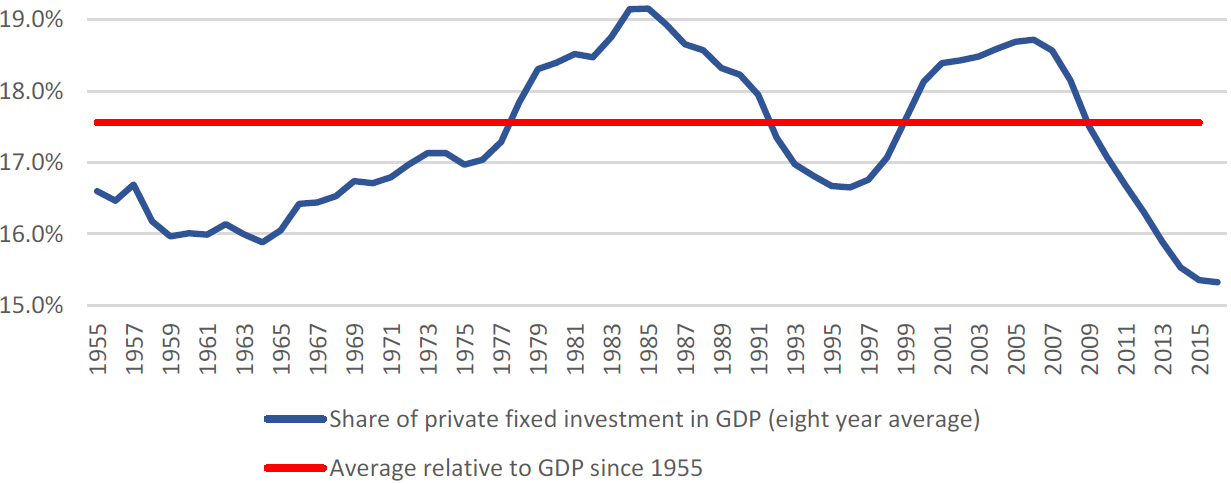 Exhibit 2:US corp. domestic investments vs. LT average (% of GDP)