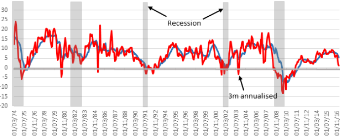 Exhibit 6:US commercial bank loan growth (%), y-o-y & 3m ann.
