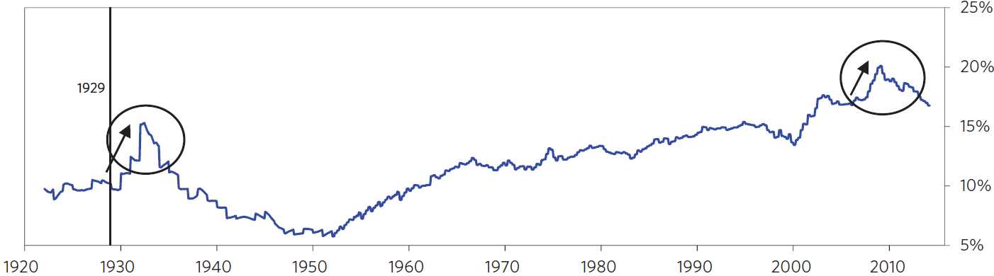 Exhibit 4:US household debt as a % of US net worth