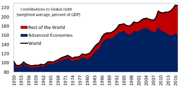 Exhibit A1:	Gross central government debt as % of GDP (advanced and emerging economies)