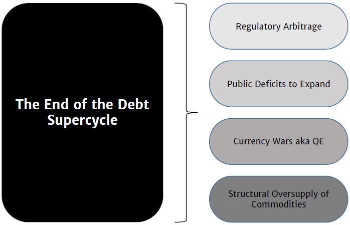 Exhibit B1:	The End of the Debt Supercycle and associated sub-trends