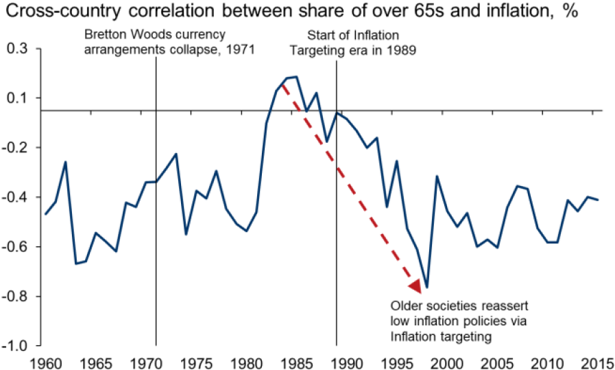 Exhibit 2:	Correlation between age and inflation over time