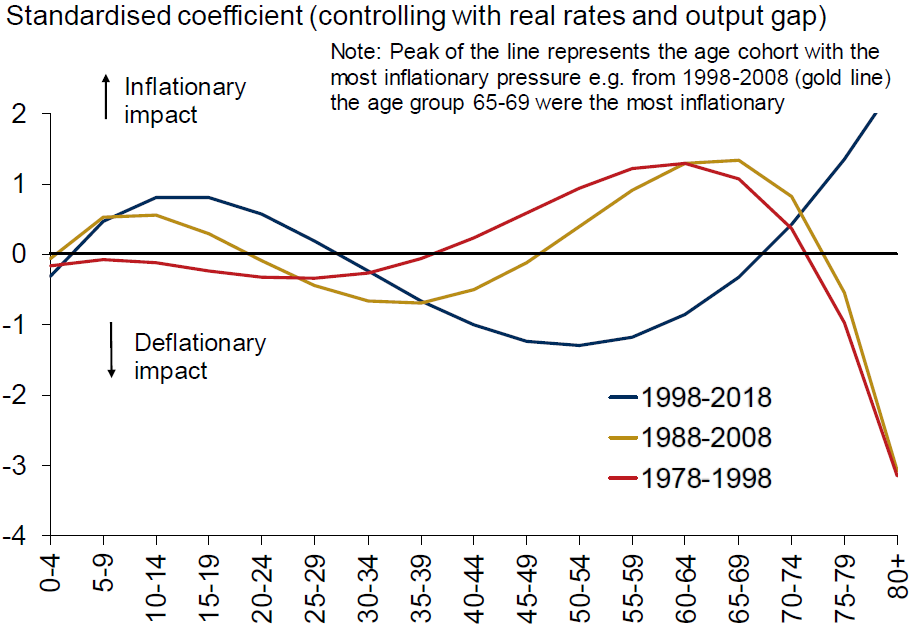 Exhibit 3: Age cohort effects on inflation