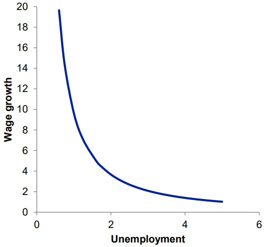 Exhibit 1: The theoretical link between unemployment and wage inflation