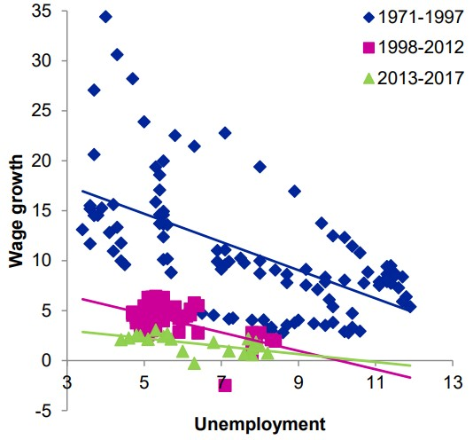 Exhibit 2: The link between wage inflation and unemployment