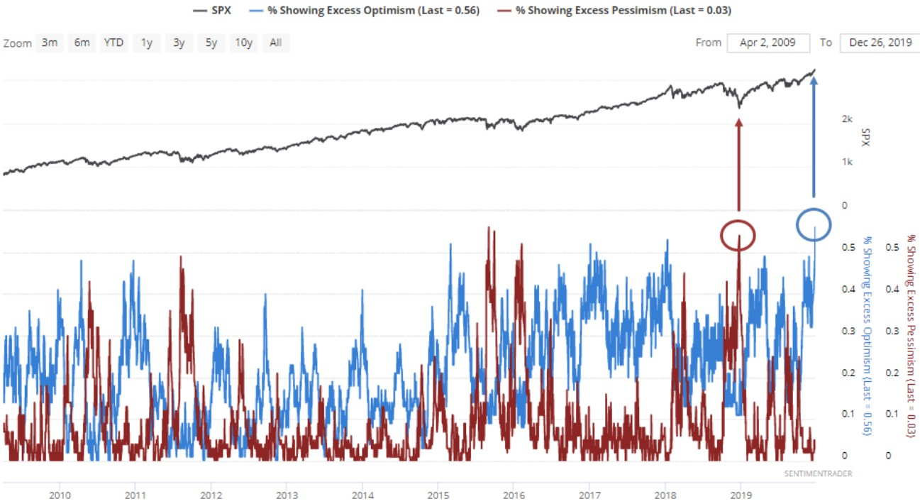 Exhibit 3: Excessive optimism vs. excessive pessimism