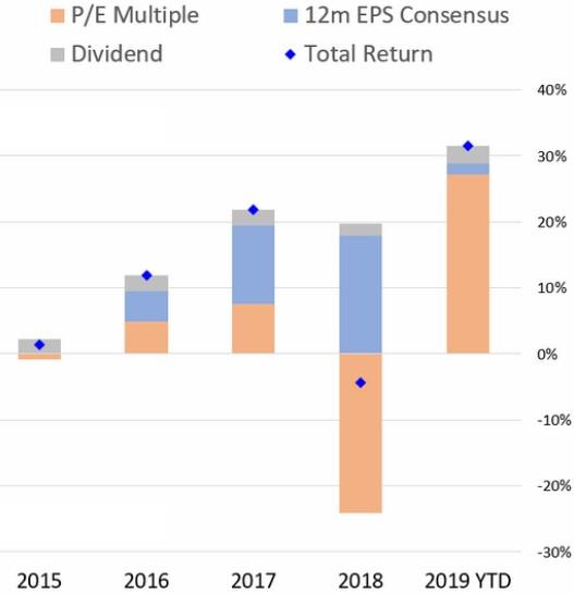 Exhibit 5: Total return attributions, S&P 500 (through mid-December)