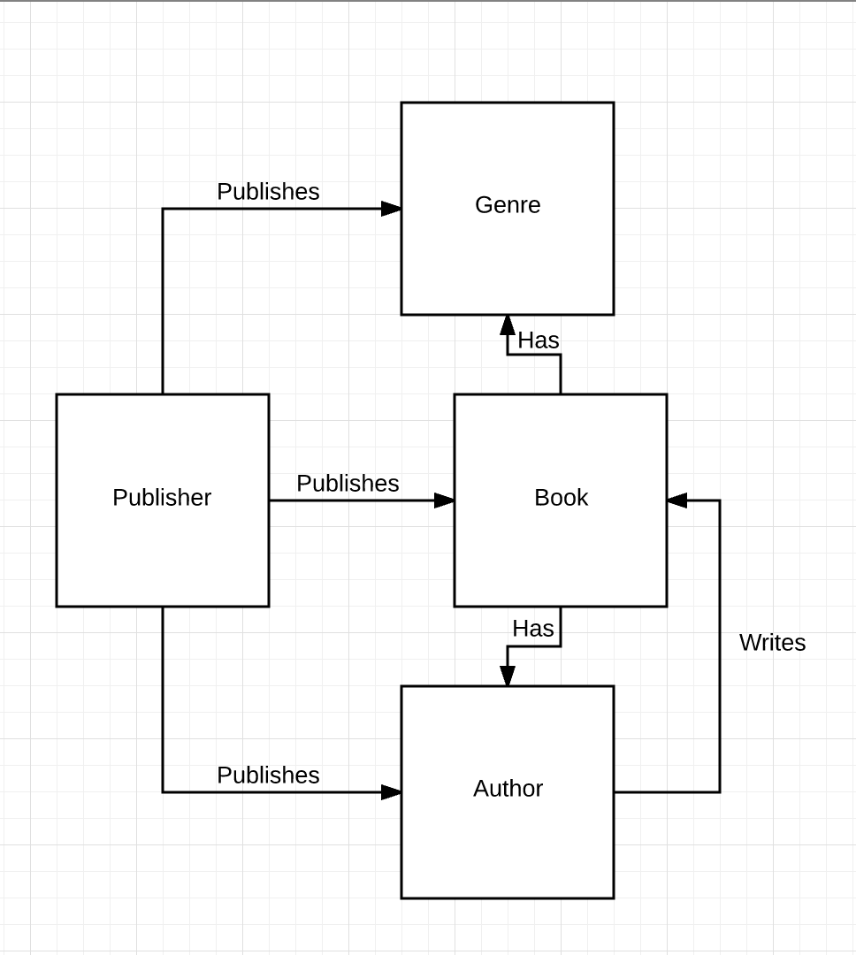 How To Structure Your Webflow Cms Collections Blog World Of Hifi Crossovers Here S The Troublesome Crossover Schematic By Way Example Heres A Simple Map These Entities And Relationships Which Scott Kubie Calls Content Ecosystem For Booksellers Website