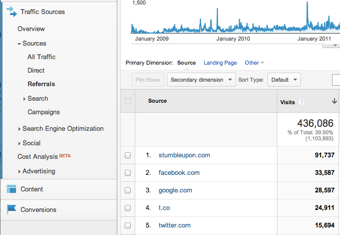 Analytics page showing trafic sources from stumbleupon, facebook, google, etc