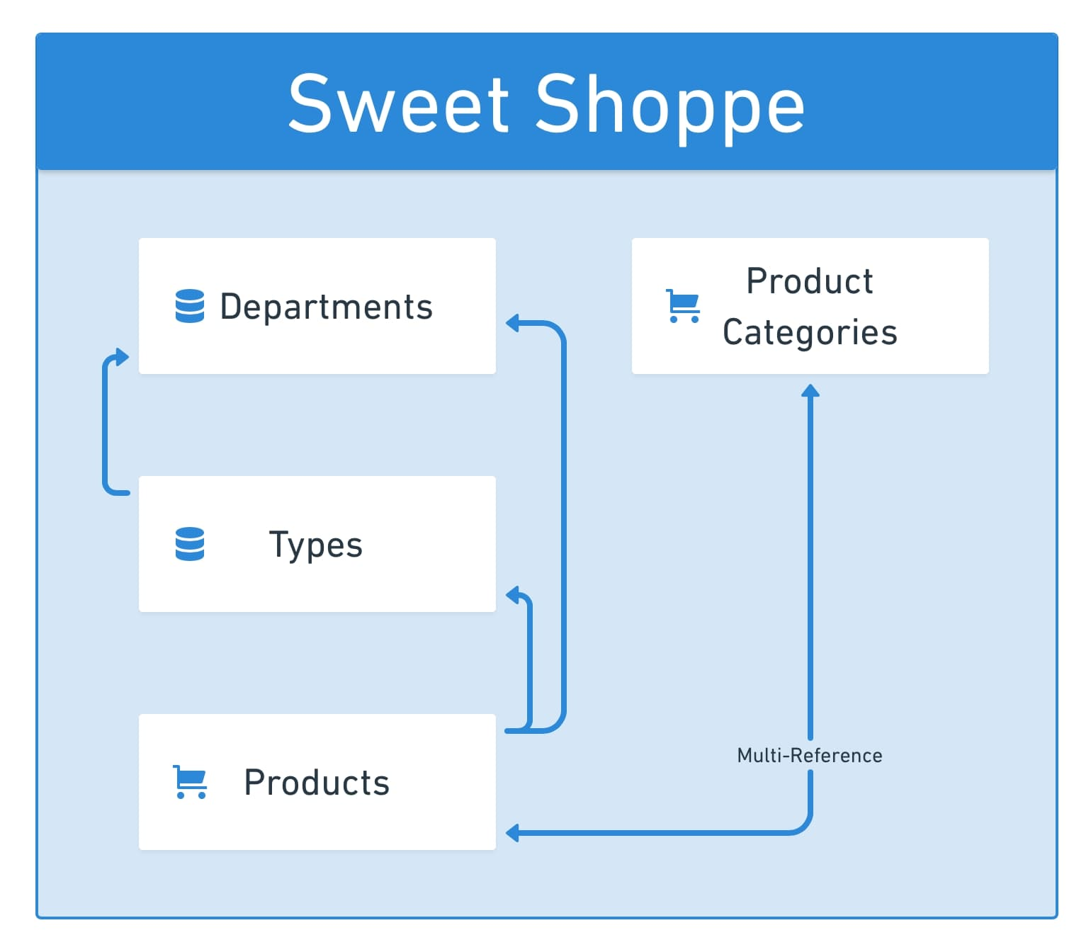 Sweet Shoppe Collection flowchart with Departments, Types, Products, and Product Categories. Product categories flow to and from Products. Products flow to Types and Departments. Types flow to Departments.