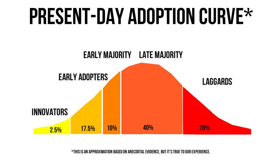 Image result for market adoption curve