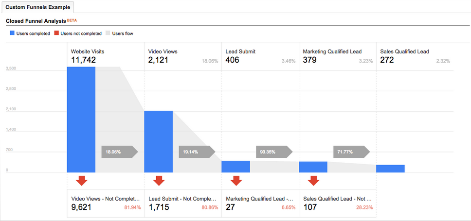 Image result for google analytics custom funnel