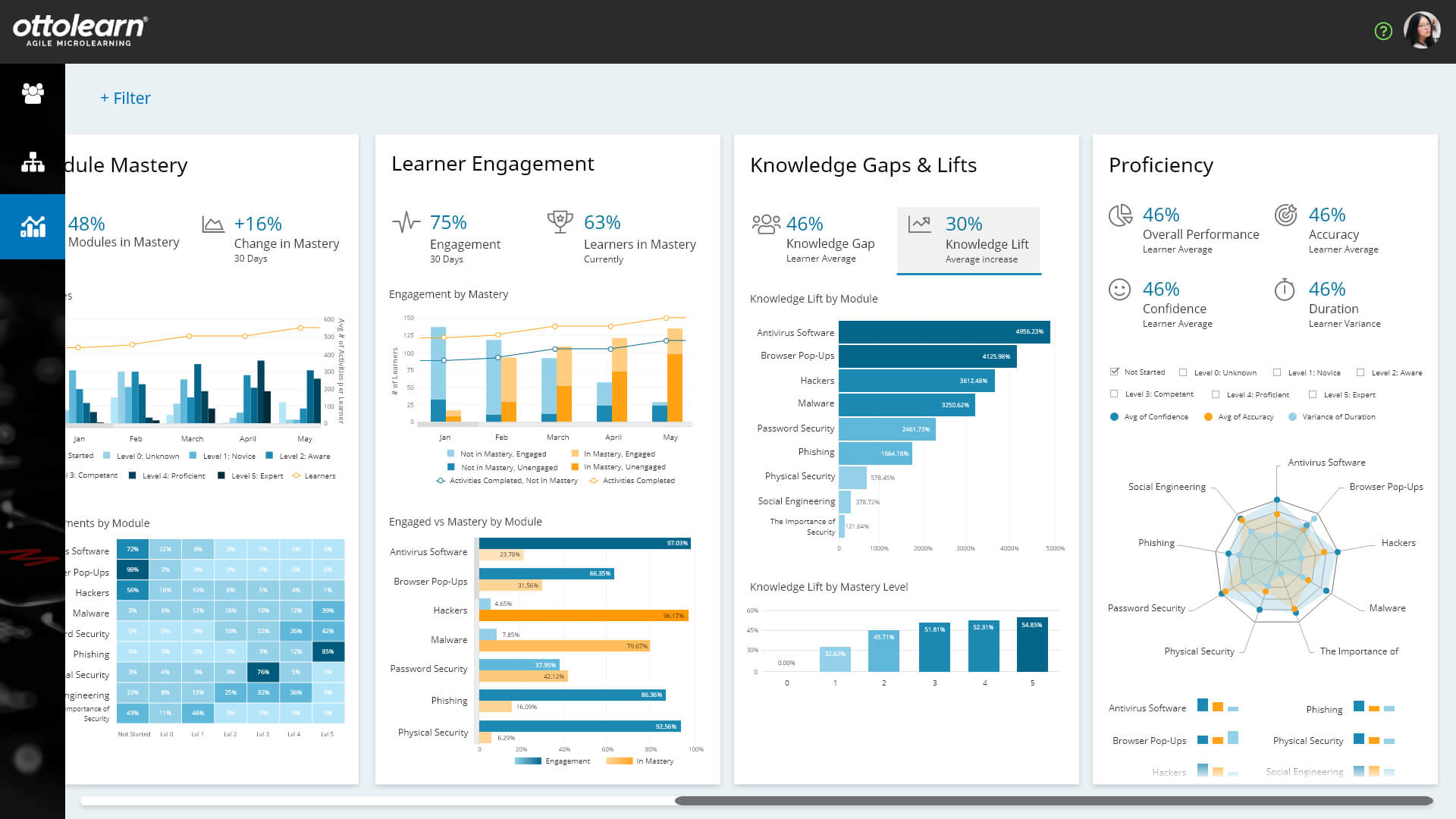 Analytics Dashboard - OttoLearn Microlearning
