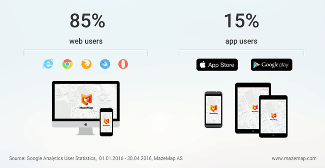 Illustration of web usage (85%) compared to native mobile app usage (15%)
