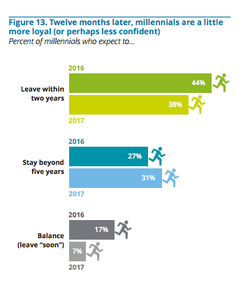 Employee retention strategies 2016: keeping millennials