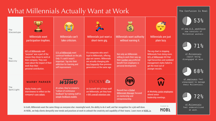 Employee retention strategies 2016: What millennials actually want at work