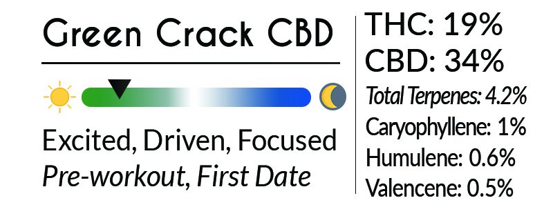 green crack cbd analytics