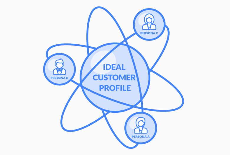 Define Your Ideal Customer