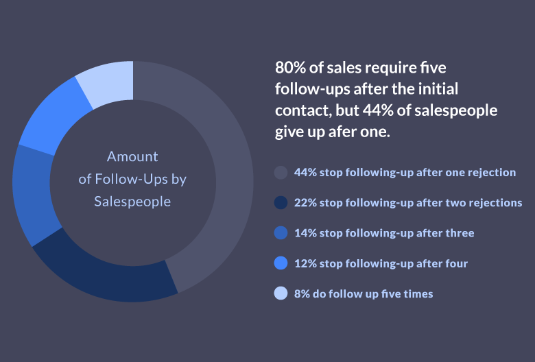 Sales Prospecting Step #4: Don't Give Up, Follow Up