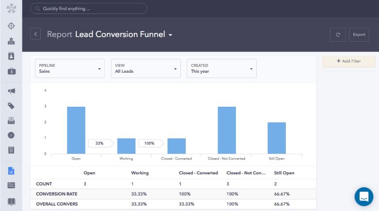 SQL-to-Customer Conversions