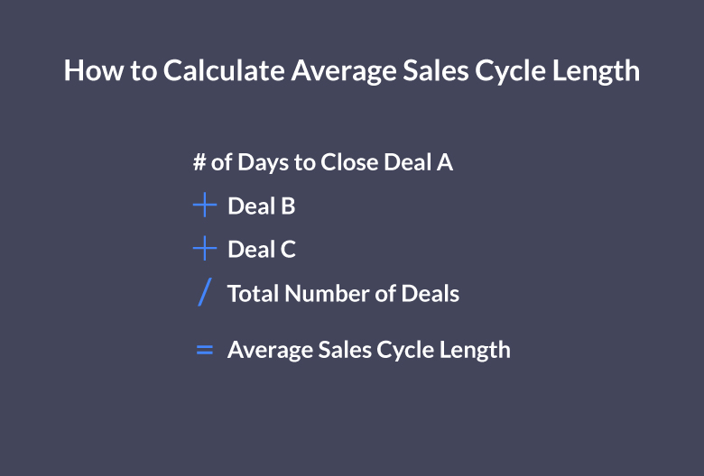 How to Calculate and Estimate Sales Cycle Length