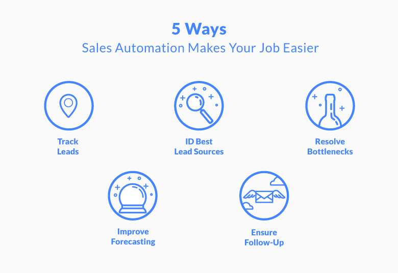 5 Ways Sales Automation Can Streamline Your Workflow