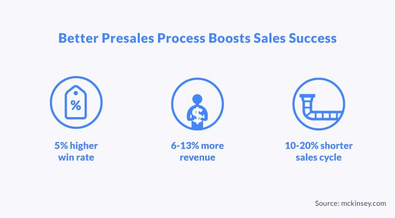 Gather deeper sales intelligence