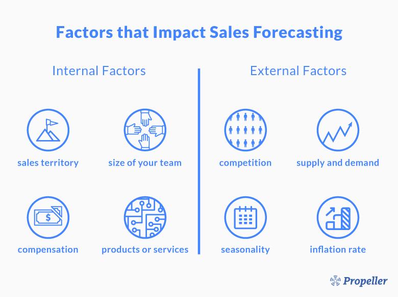 Short-Term vs. Long-Term Sales Forecasting