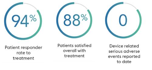 VIVAER® Patient Stats