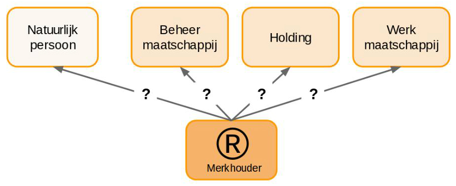 Afbeelding structuur merkhouder