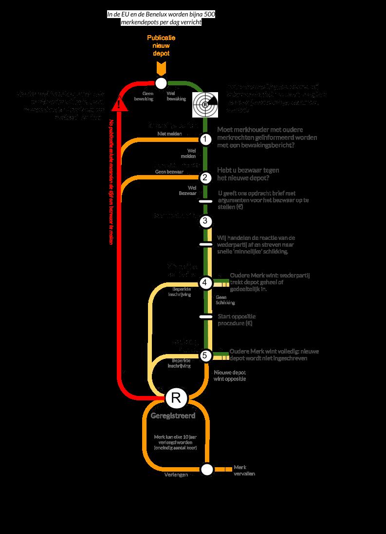 Metromap uitleg bewaking