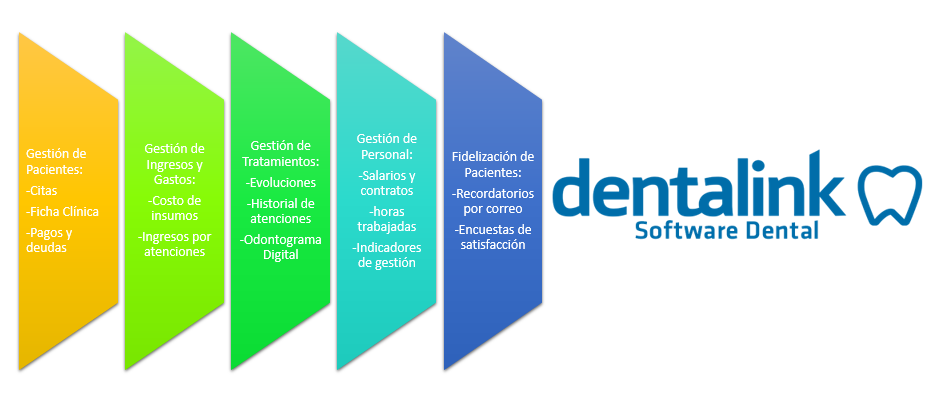 Que es software dental esquema