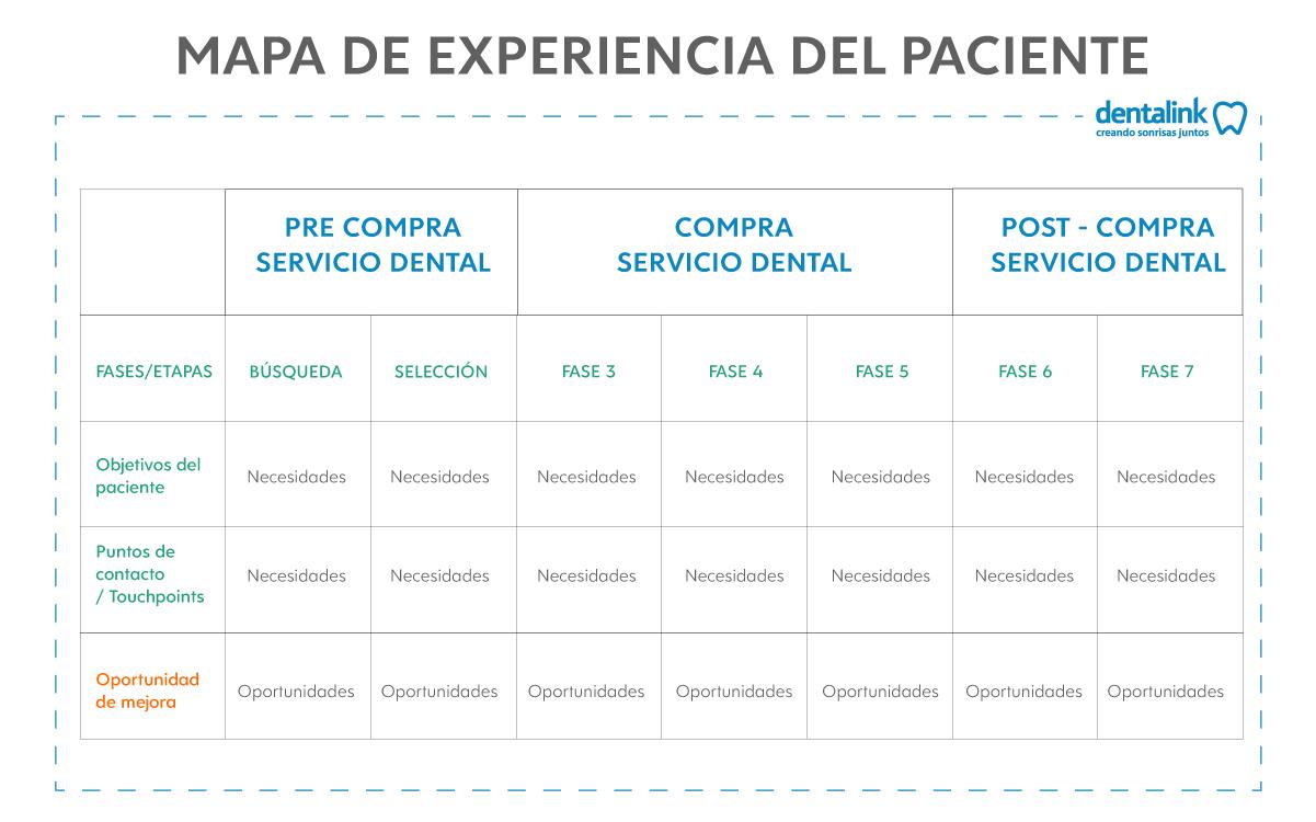 mejorar la experiencia del paciente dental