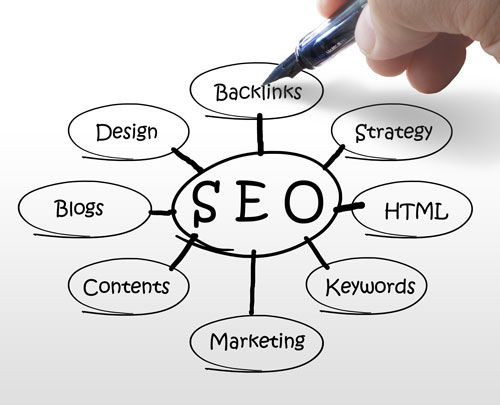 SEO: Why It is Essential to Your Site