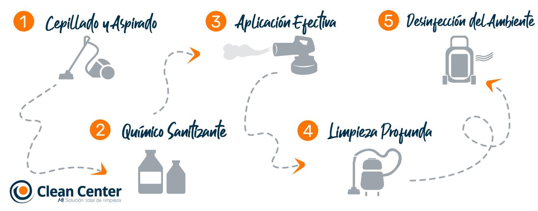 Desinfección Clean Center