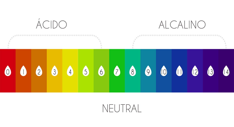 Tabla pH