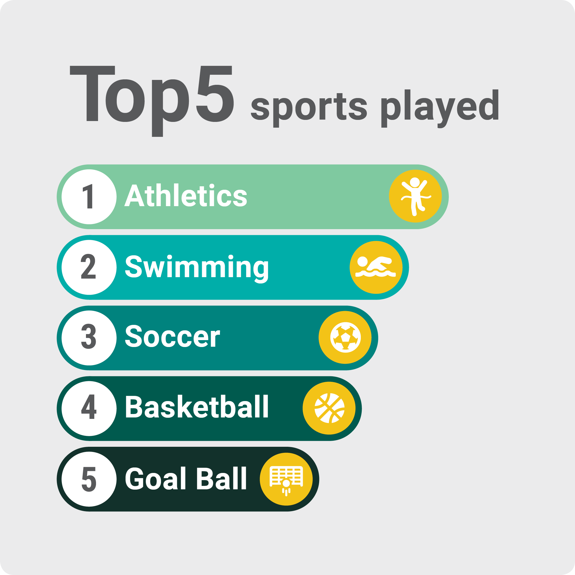 Top 5 sports played