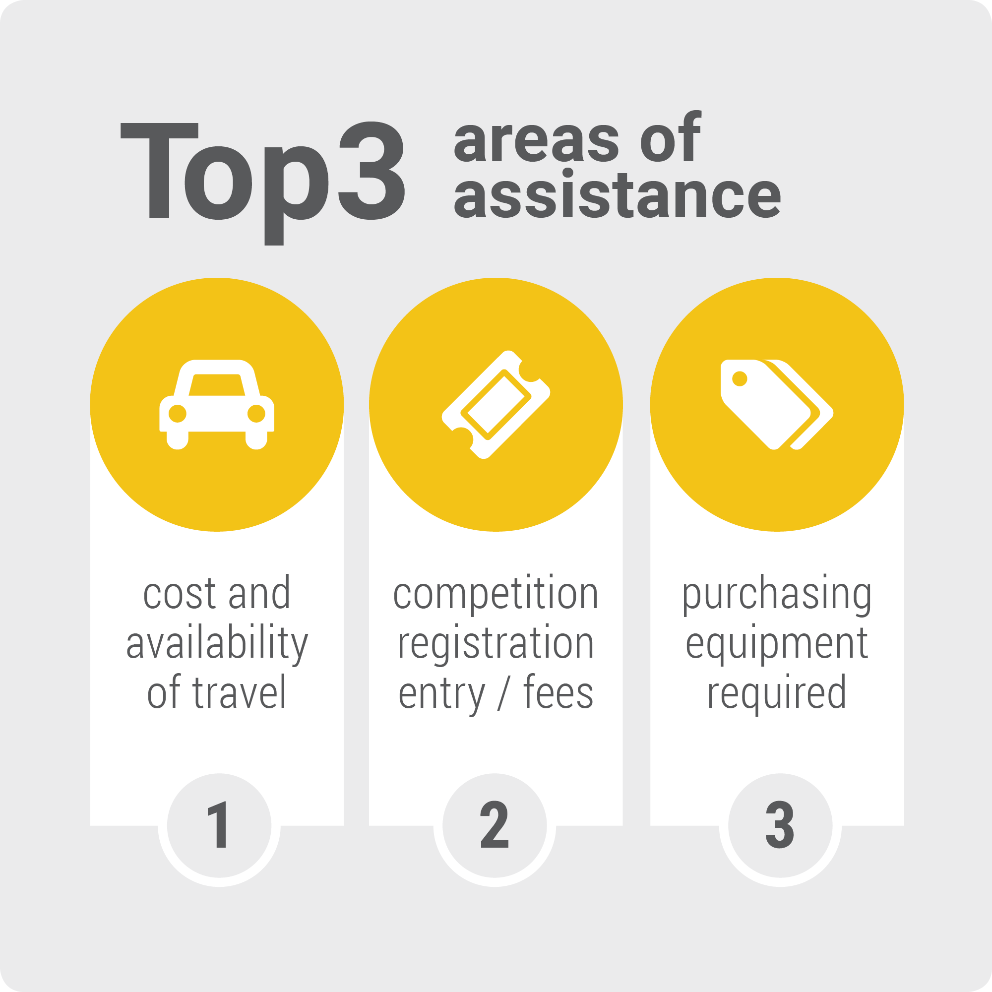 Top 3 areas of assistance
