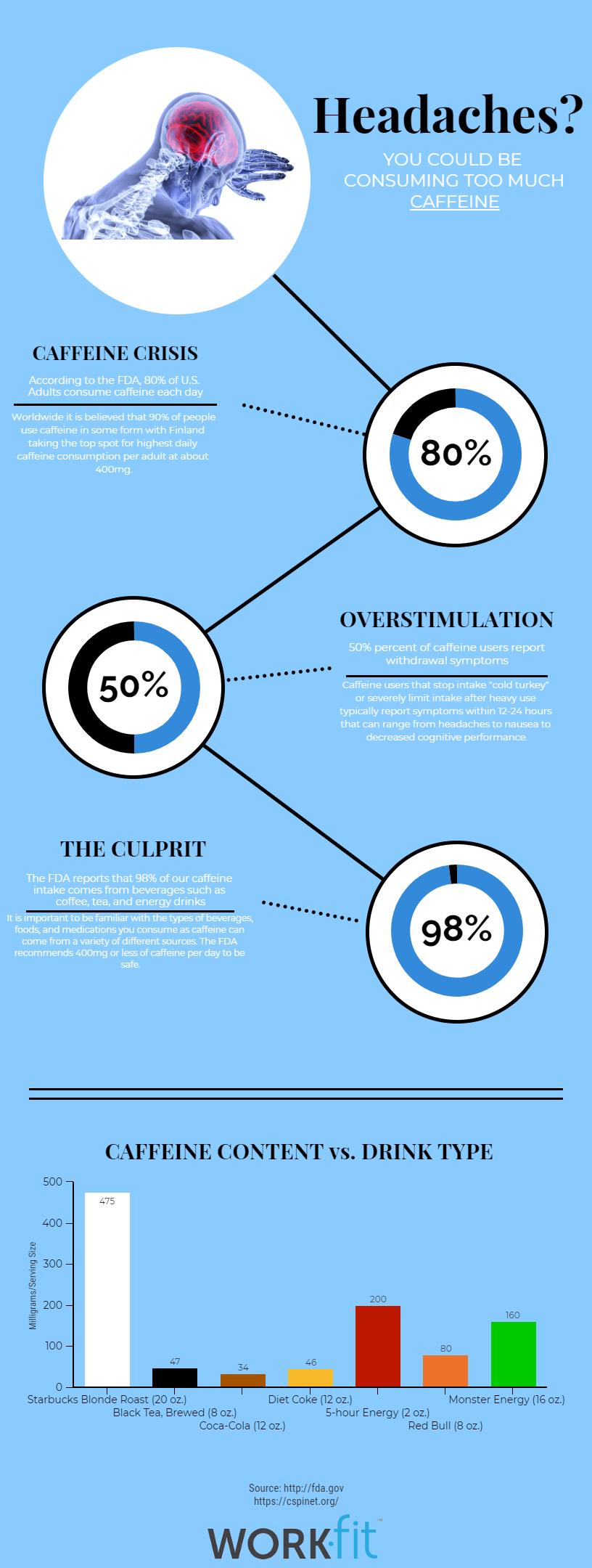 Caffine Headaches Infographic