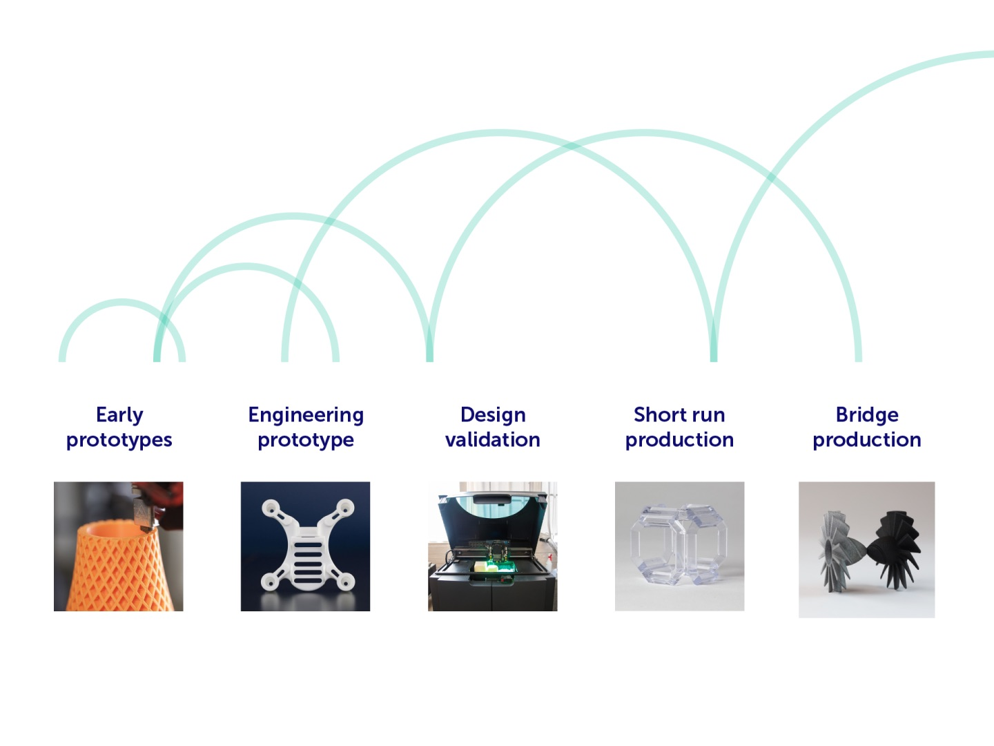 3D printing fast parts from prototype to production