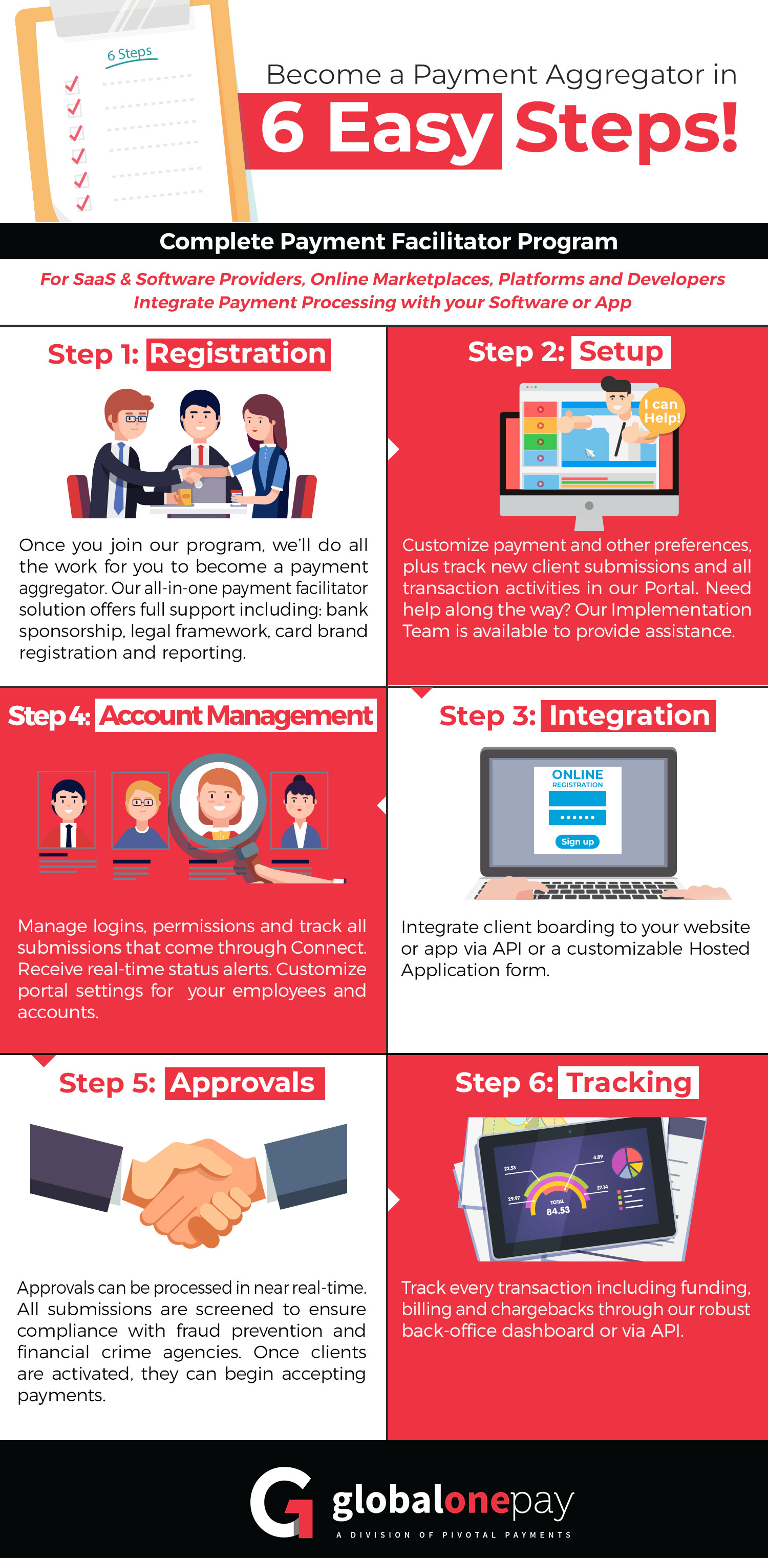 Infographic showing how easy it is to Become a Payment Facilitator with GlobalOnePay
