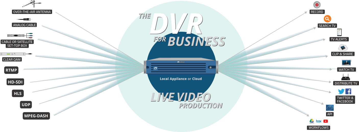The DVR for Business