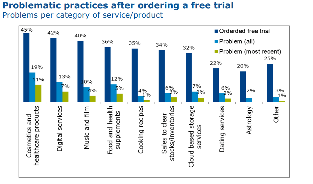 An EU study shows 19% of users had problems with their free trial in the cosmetics industry - harming conversion rates.