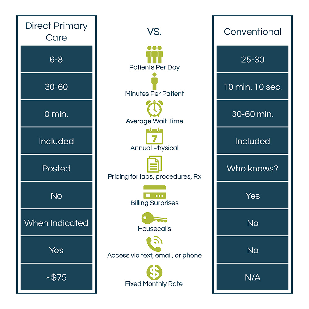 Comparison chart of direct primary care versus conventional health care