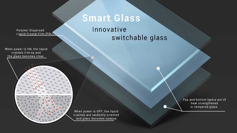 Smart Privacy Glass
