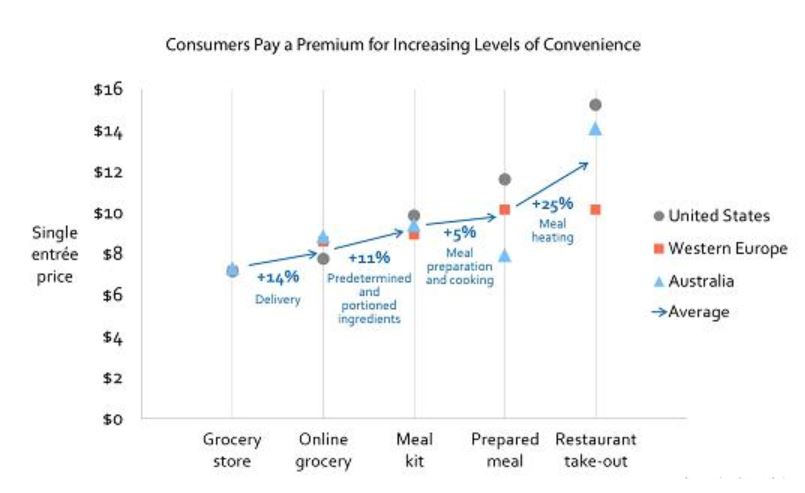 paying a premium for convenience
